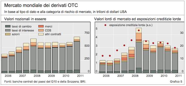 Risultati immagini per mercato dei derivati